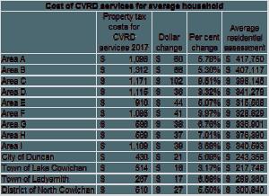 cvrd-budget